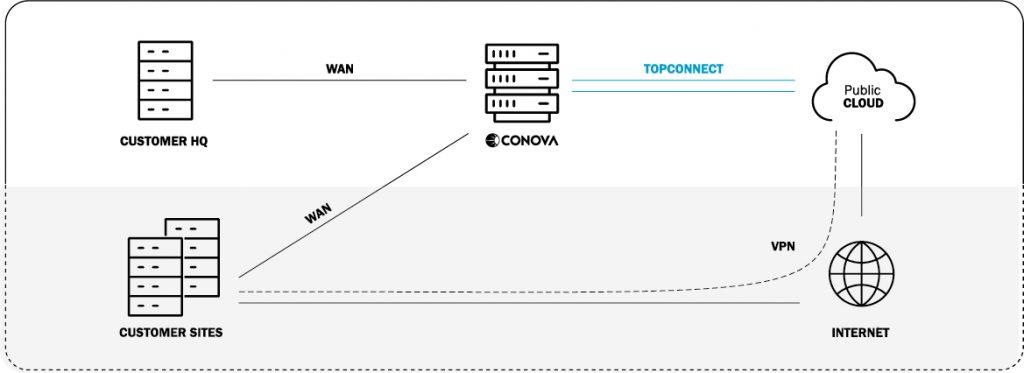 Grafik conova Produkt TopConnect