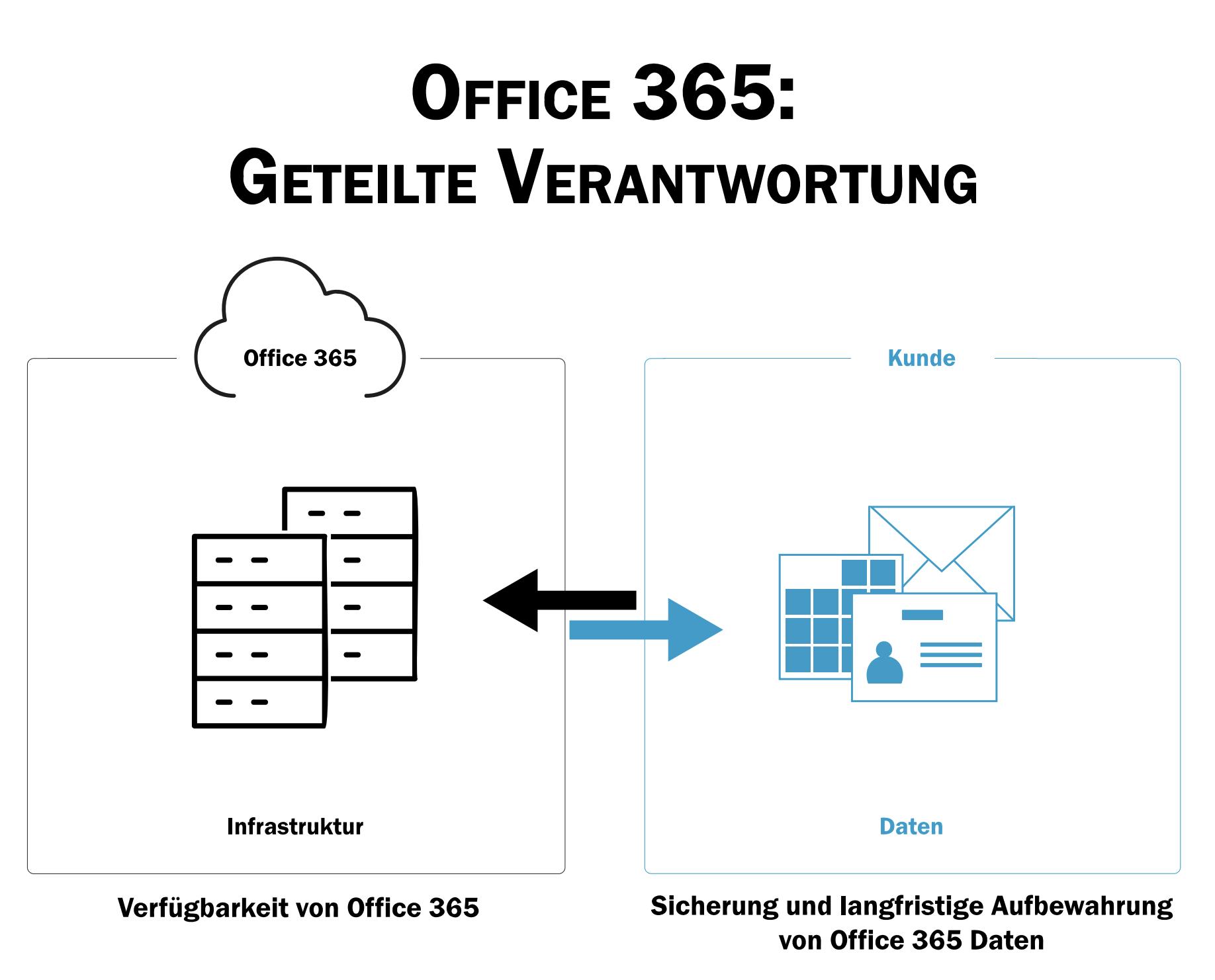 Microsoft Office 365: Geteilte Verantwortung