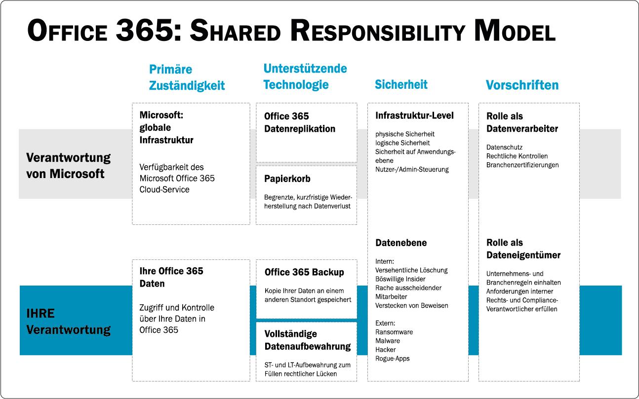 Office 365: Shared Responsibility Model conova TopBackup for Microsoft 365