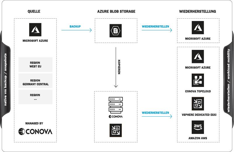 Funktionsweise der conova Backup Lösung für Microsoft Azure